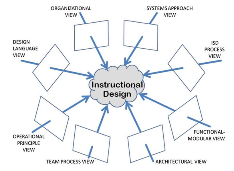Instructional Designtraining Walog